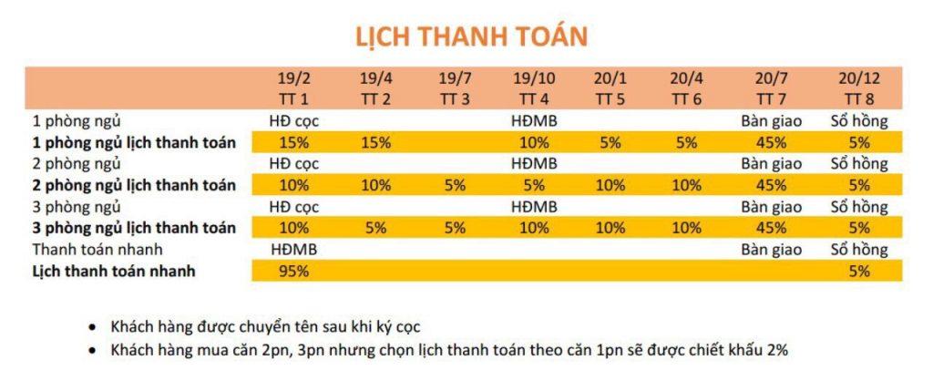 Tiến độ thanh toán căn hộ Centennial Sài Gòn.