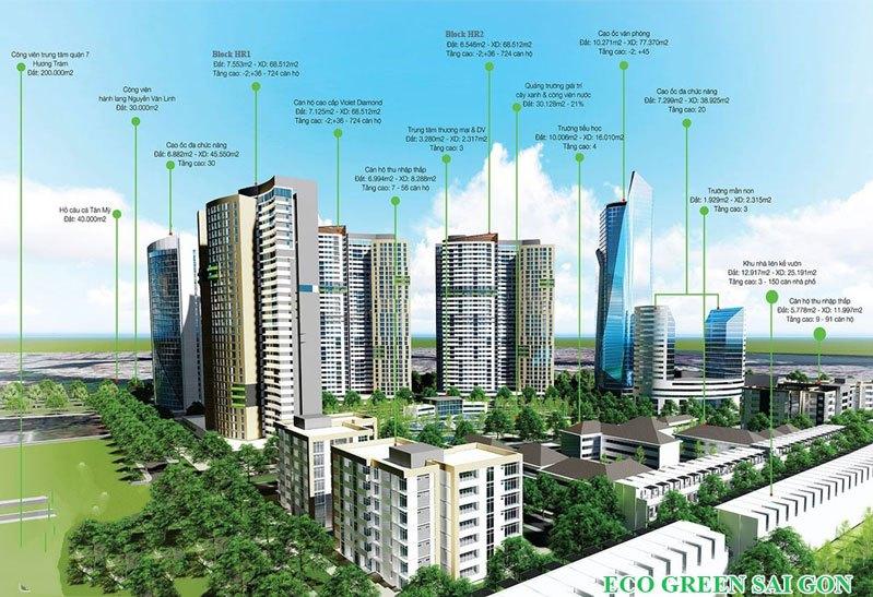 Tổng quan dự án Dự án Eco Green Sài Gòn