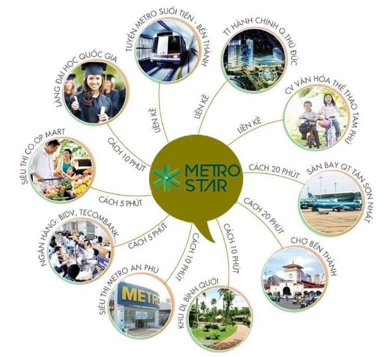 Tiện ích ngoại khu căn hộ Metro Satr